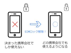 SIM ロック 解除